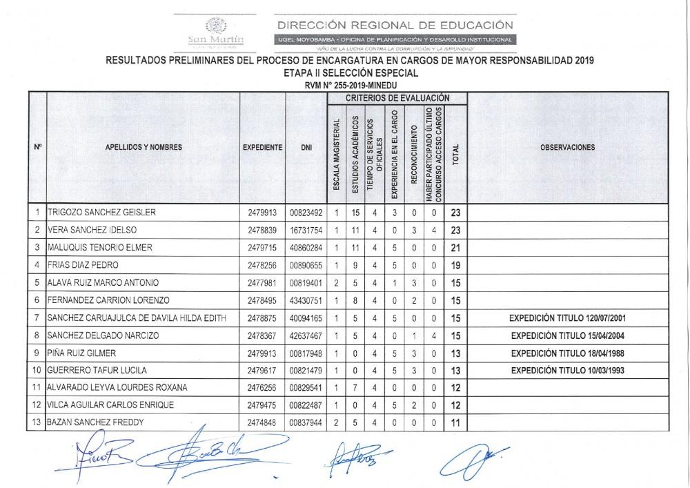 Resultados Preliminares del Proceso de Encargatura en Cargos de Mayor Responsabilidad Etapa II : Selección Especial