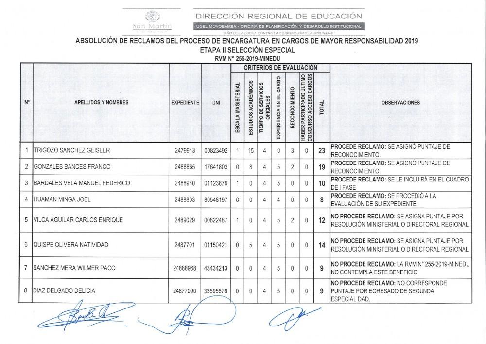 Absolución de Reclamos del Proceso de Encargatura en Cargos de Mayor Responsabilidad 2019 Etapa II Selección Especial