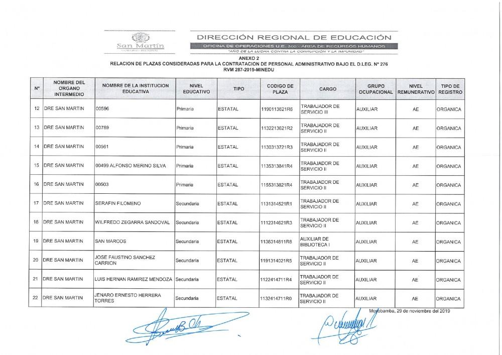 Plazas Vacantes para Proceso de Contratacion de Proceso Administrativo D.S. 276
